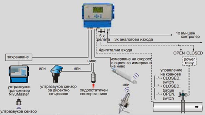 Свързване и принцип на работа на разходомер OCM-F